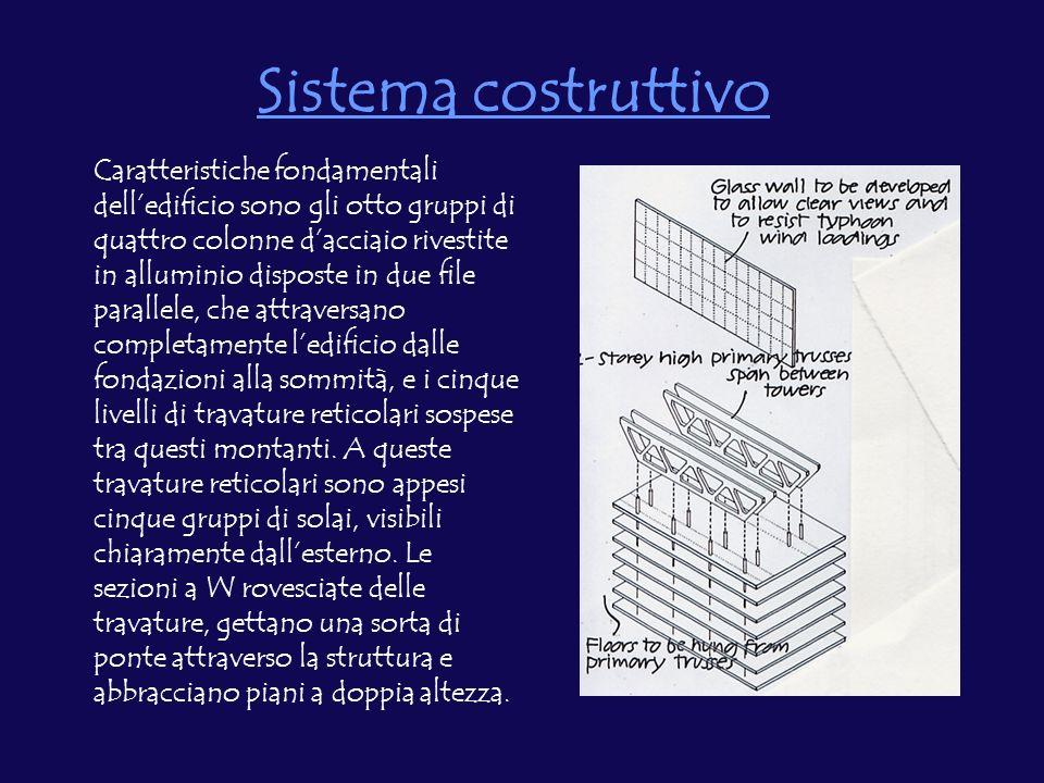 Sistema costruttivo