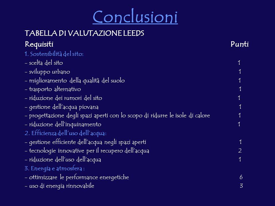 Conclusioni TABELLA DI VALUTAZIONE LEEDS Requisiti Punti