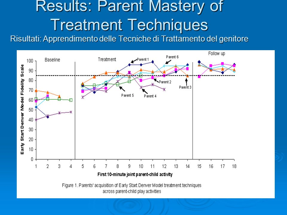Results: Parent Mastery of Treatment Techniques Risultati: Apprendimento delle Tecniche di Trattamento del genitore