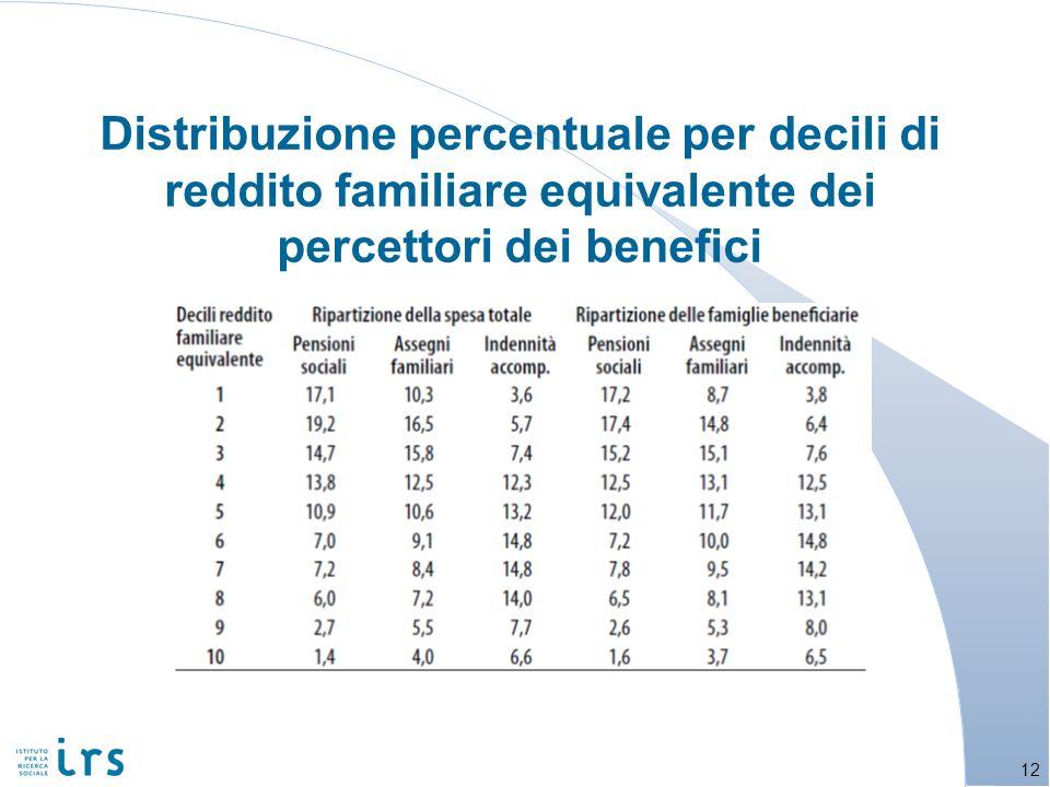 Distribuzione percentuale per decili di reddito familiare equivalente dei percettori dei benefici