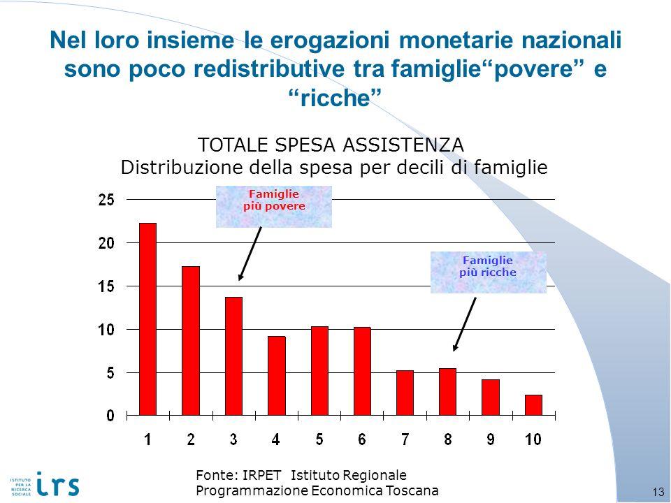 Nel loro insieme le erogazioni monetarie nazionali sono poco redistributive tra famiglie povere e ricche