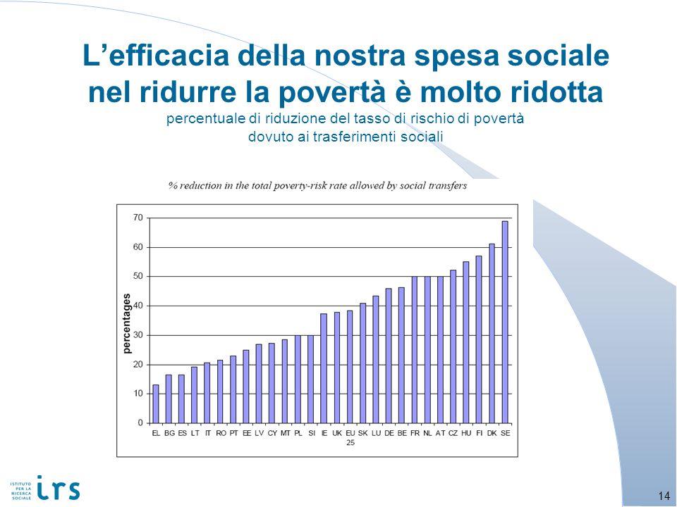 L'efficacia della nostra spesa sociale nel ridurre la povertà è molto ridotta percentuale di riduzione del tasso di rischio di povertà dovuto ai trasferimenti sociali