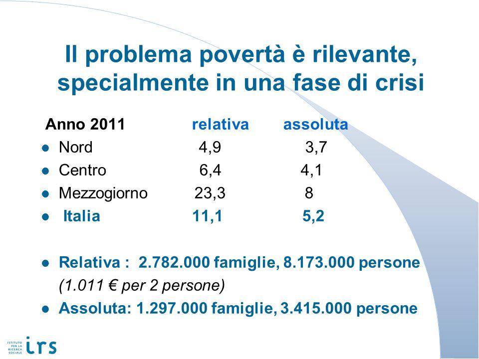 Il problema povertà è rilevante, specialmente in una fase di crisi