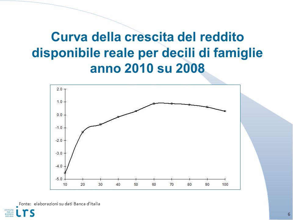 Curva della crescita del reddito disponibile reale per decili di famiglie anno 2010 su 2008