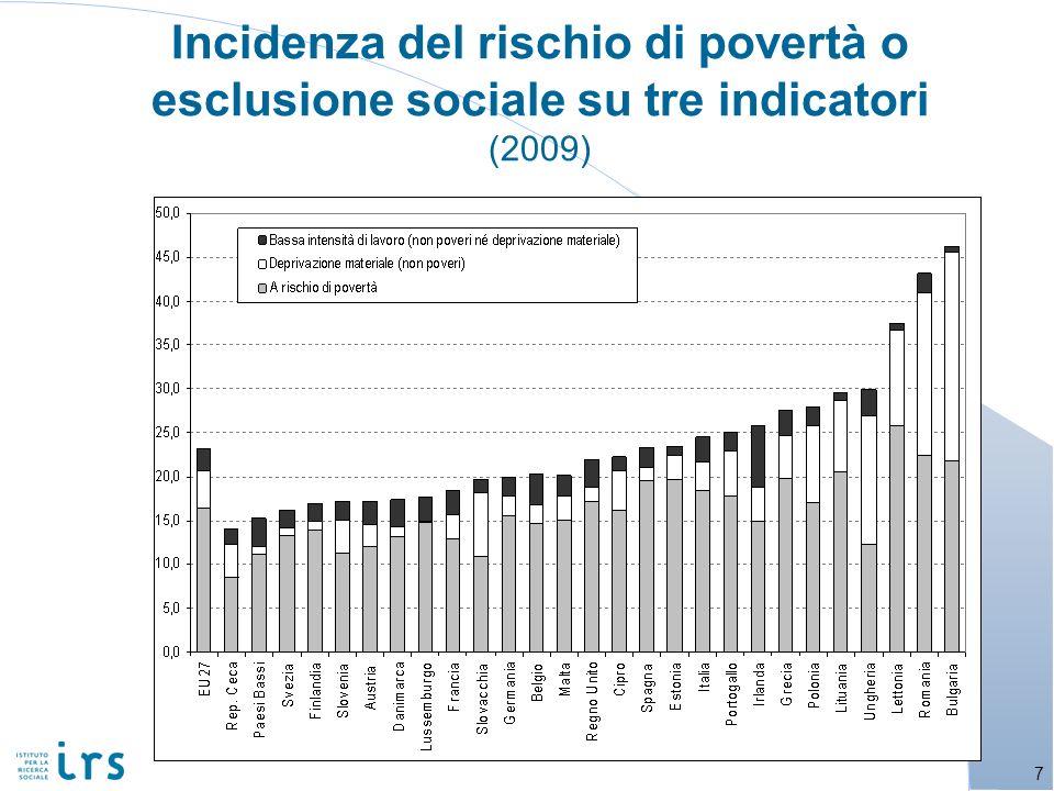 Incidenza del rischio di povertà o esclusione sociale su tre indicatori (2009)