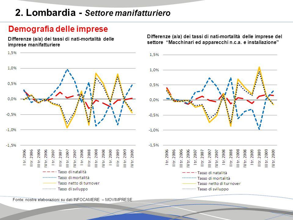 2. Lombardia - Settore manifatturiero