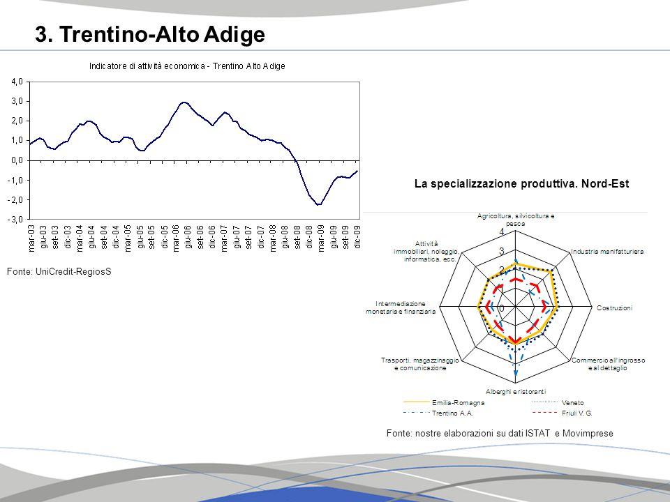 3. Trentino-Alto Adige La specializzazione produttiva. Nord-Est