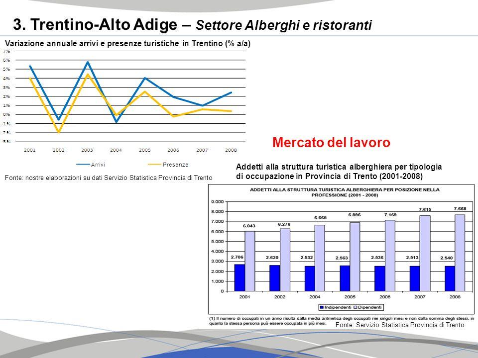 3. Trentino-Alto Adige – Settore Alberghi e ristoranti