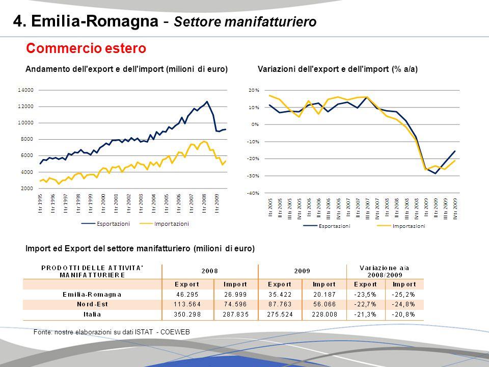 4. Emilia-Romagna - Settore manifatturiero