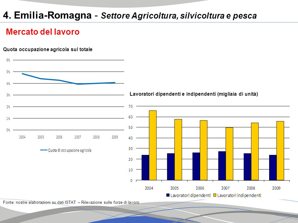 4. Emilia-Romagna - Settore Agricoltura, silvicoltura e pesca