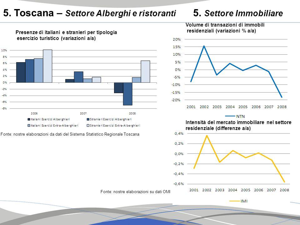 5. Toscana – Settore Alberghi e ristoranti 5. Settore Immobiliare