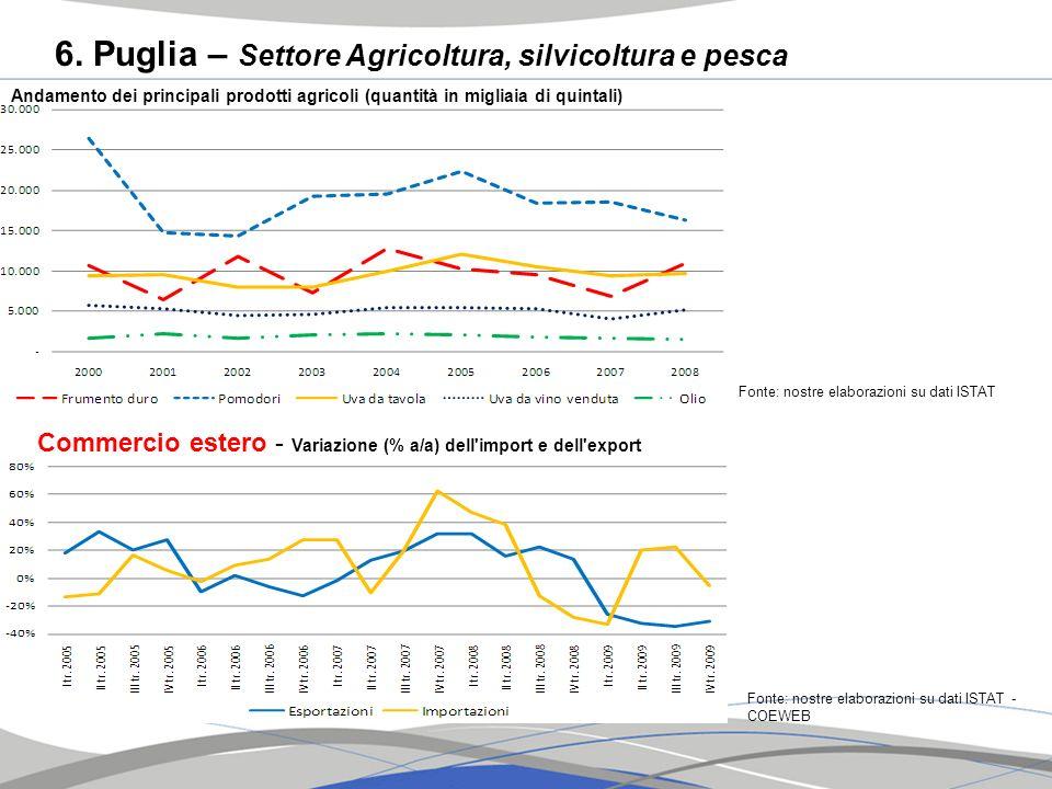 6. Puglia – Settore Agricoltura, silvicoltura e pesca