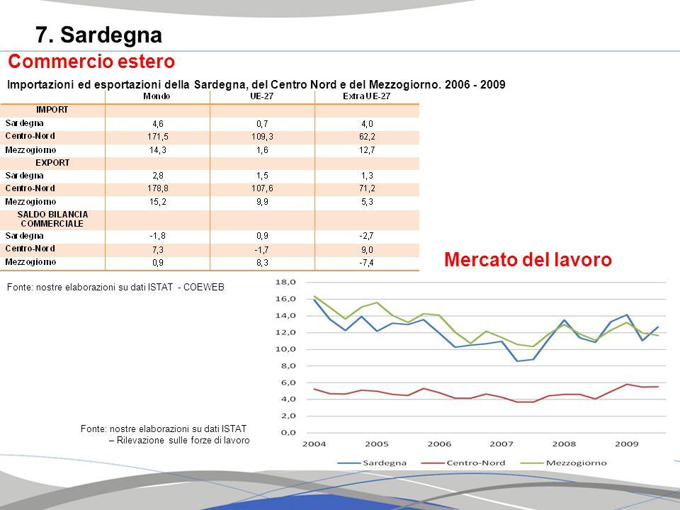 7. Sardegna Commercio estero Mercato del lavoro