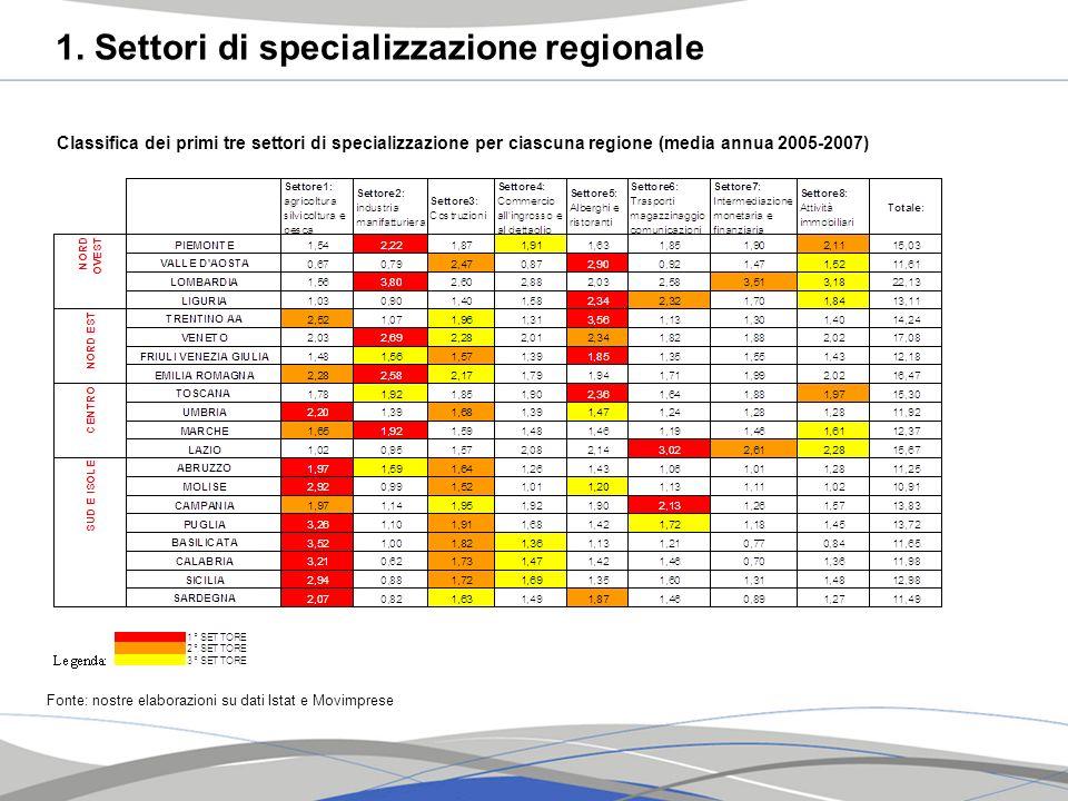 1. Settori di specializzazione regionale