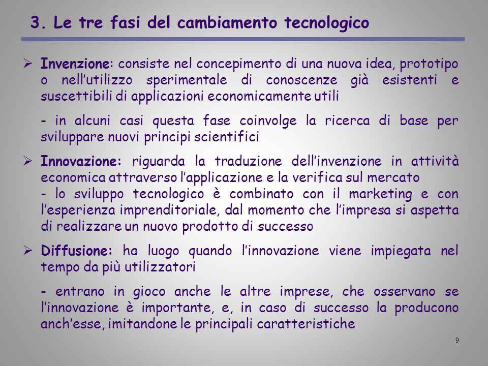 3. Le tre fasi del cambiamento tecnologico