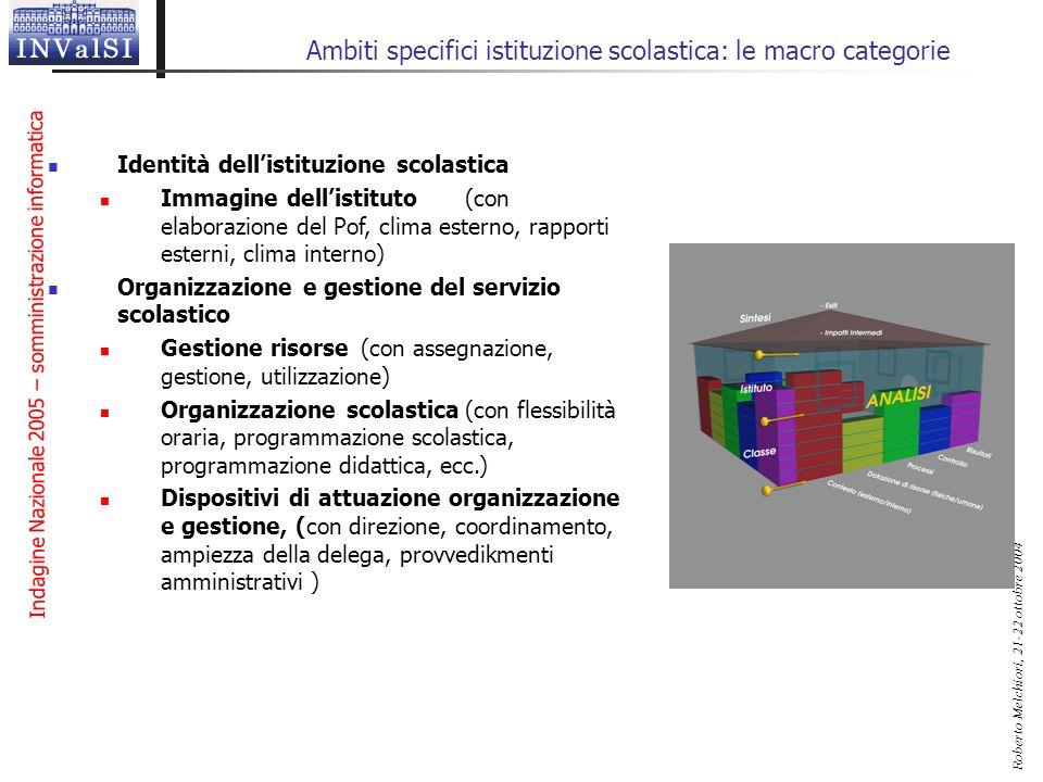 Ambiti specifici istituzione scolastica: le macro categorie