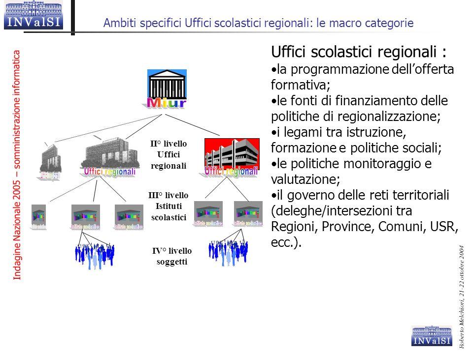 Ambiti specifici Uffici scolastici regionali: le macro categorie