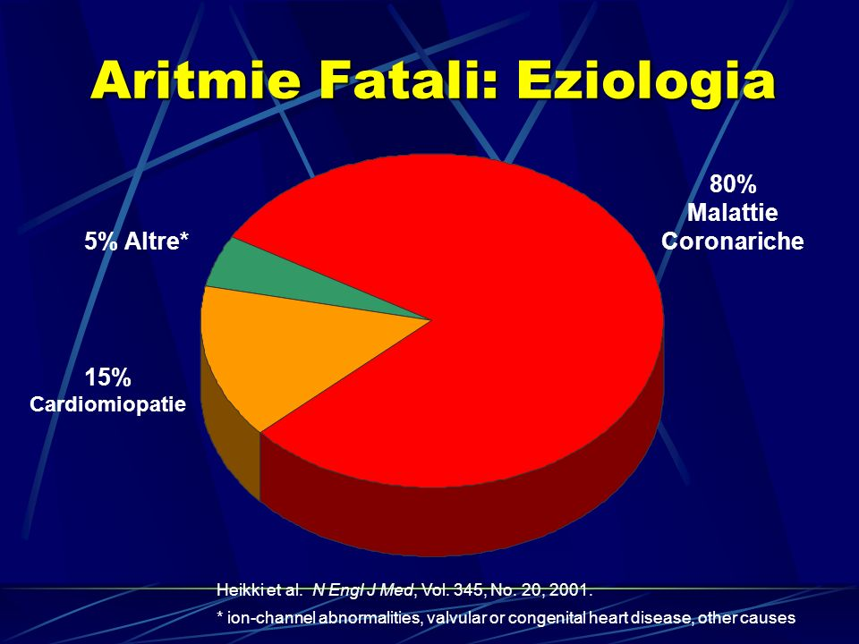 Aritmie Fatali: Eziologia