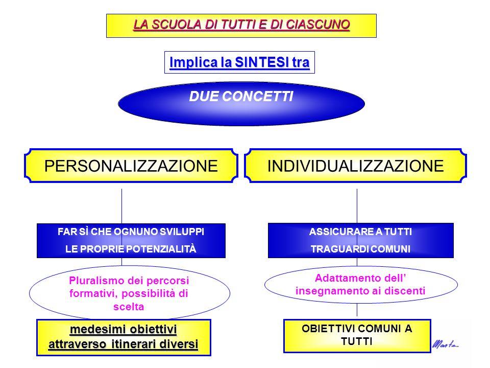 PERSONALIZZAZIONE INDIVIDUALIZZAZIONE Implica la SINTESI tra