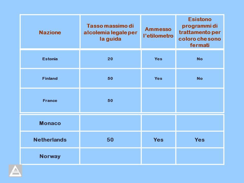 Tasso massimo di alcolemia legale per la guida Ammesso l'etilometro