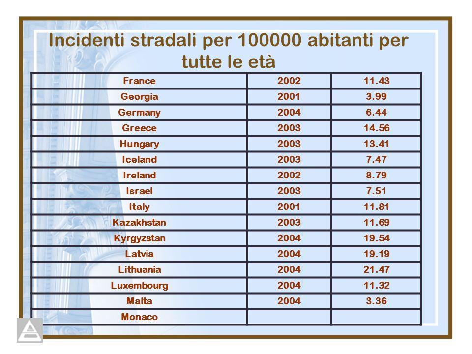 Incidenti stradali per 100000 abitanti per tutte le età