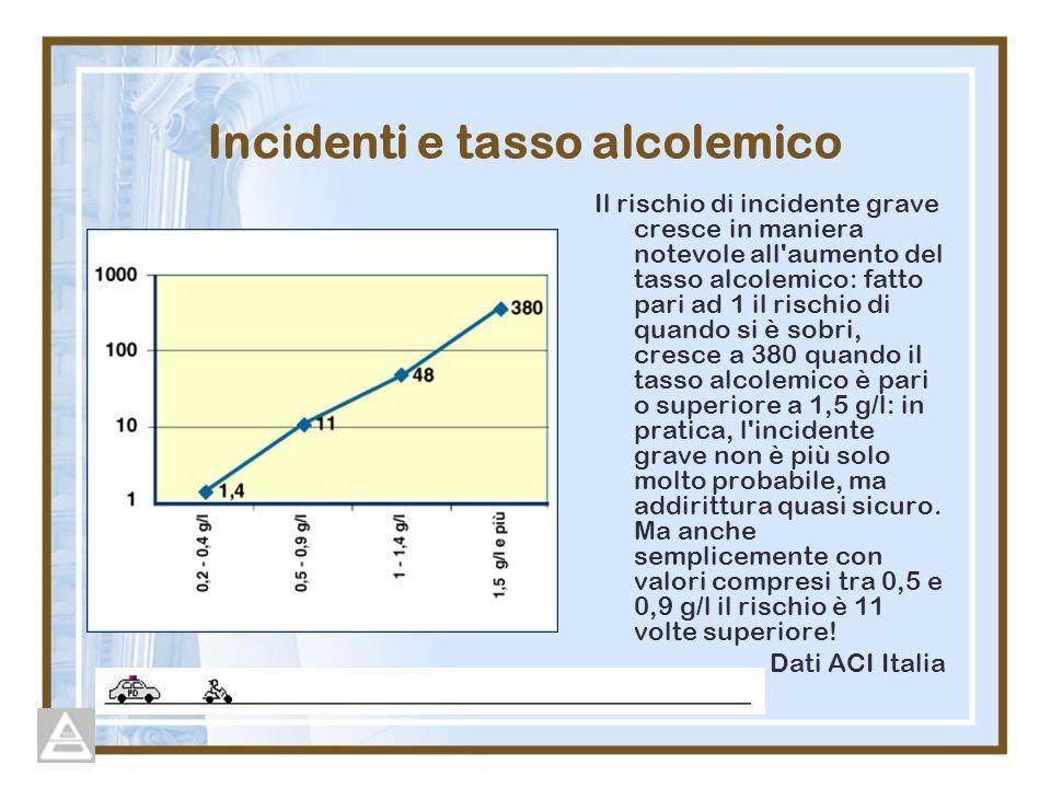 Incidenti e tasso alcolemico