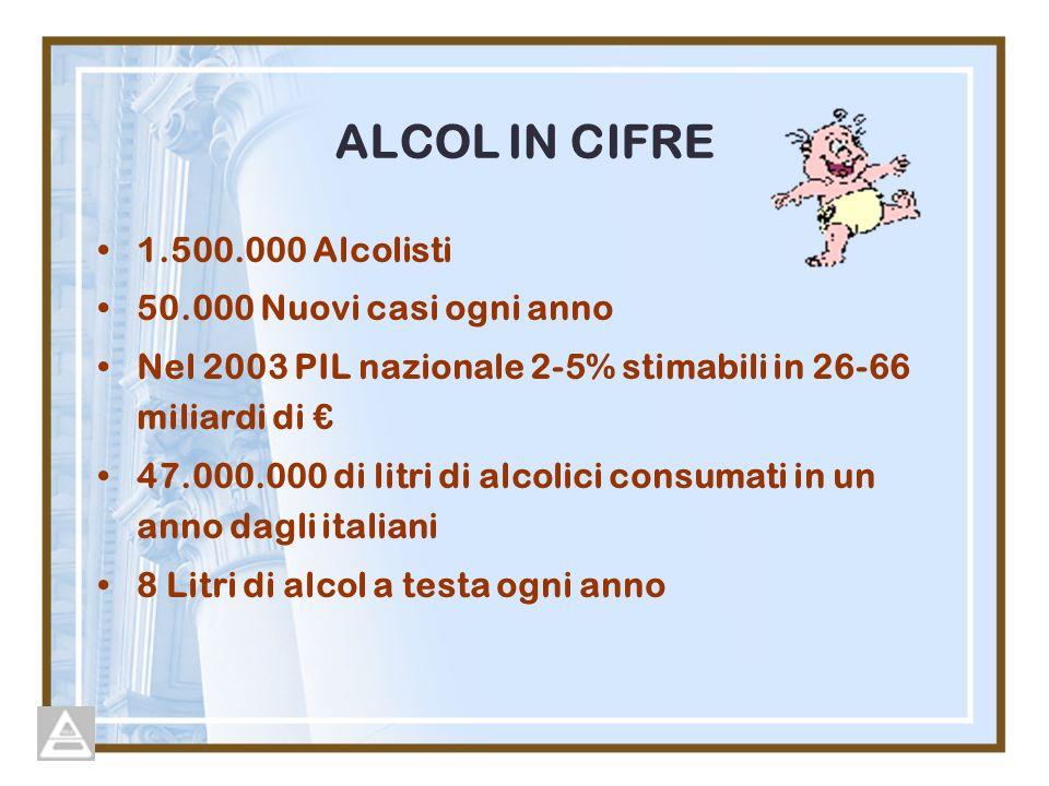 ALCOL IN CIFRE 1.500.000 Alcolisti 50.000 Nuovi casi ogni anno