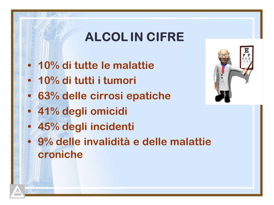ALCOL IN CIFRE 10% di tutte le malattie 10% di tutti i tumori