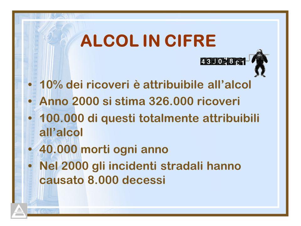 ALCOL IN CIFRE 10% dei ricoveri è attribuibile all'alcol