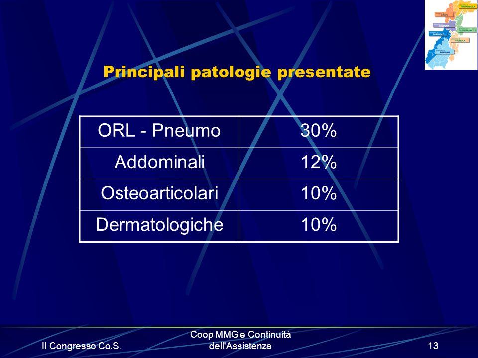 Principali patologie presentate