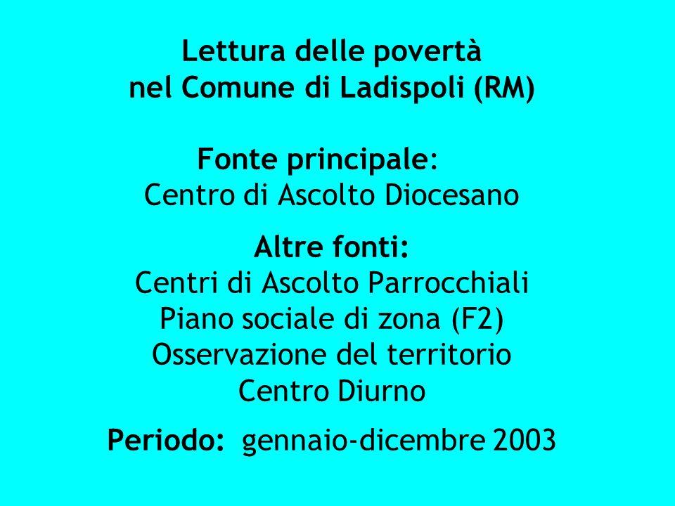 Lettura delle povertà nel Comune di Ladispoli (RM) Fonte principale:
