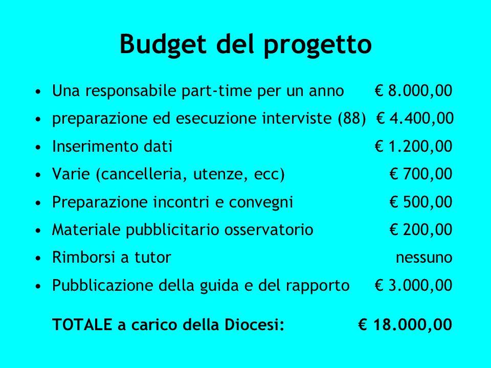 Budget del progetto Una responsabile part-time per un anno € 8.000,00