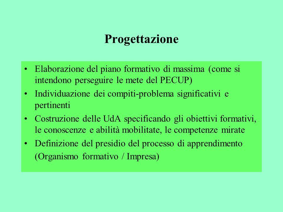 Progettazione Elaborazione del piano formativo di massima (come si intendono perseguire le mete del PECUP)