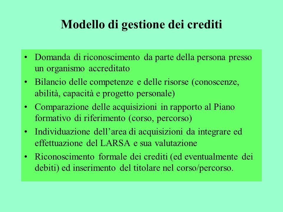 Modello di gestione dei crediti