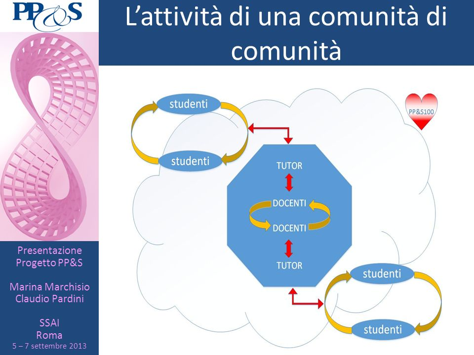L'attività di una comunità di comunità