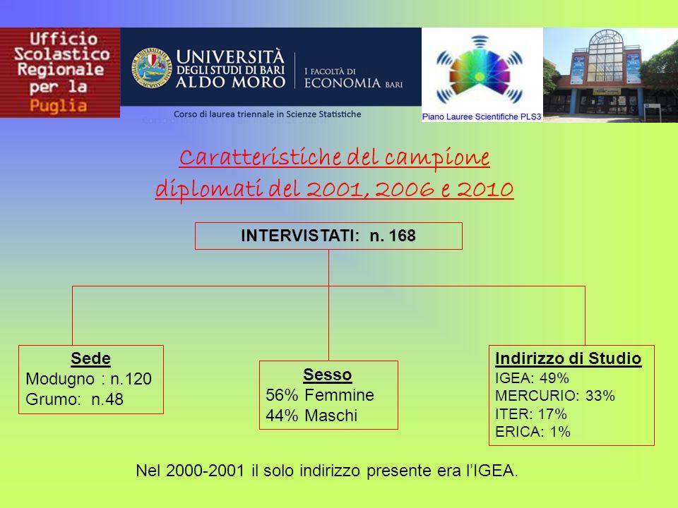 Caratteristiche del campione diplomati del 2001, 2006 e 2010