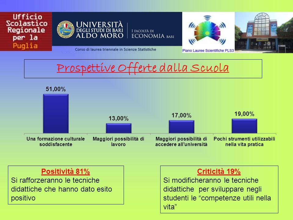 Prospettive Offerte dalla Scuola