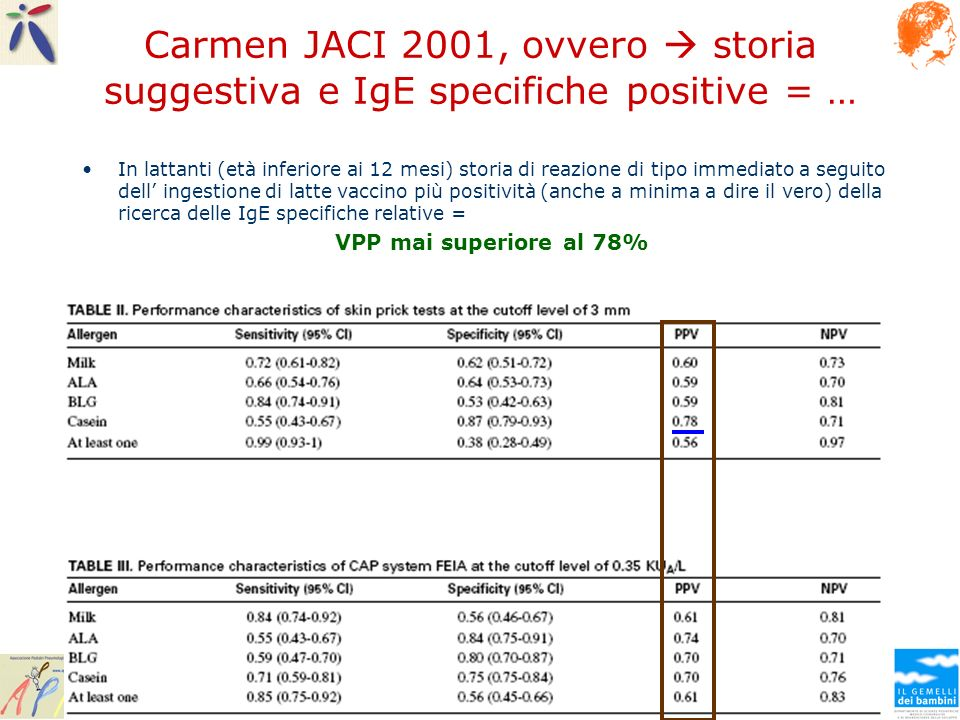 Carmen JACI 2001, ovvero  storia suggestiva e IgE specifiche positive = …