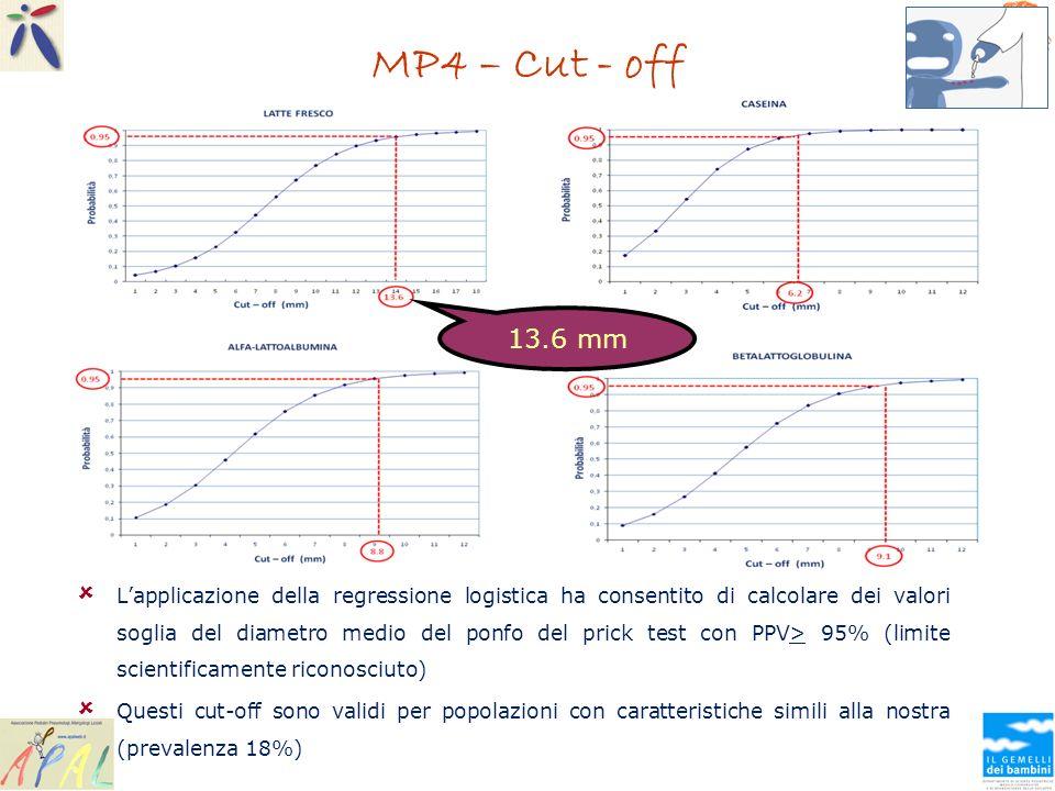MP4 – Cut - off 13.6 mm.