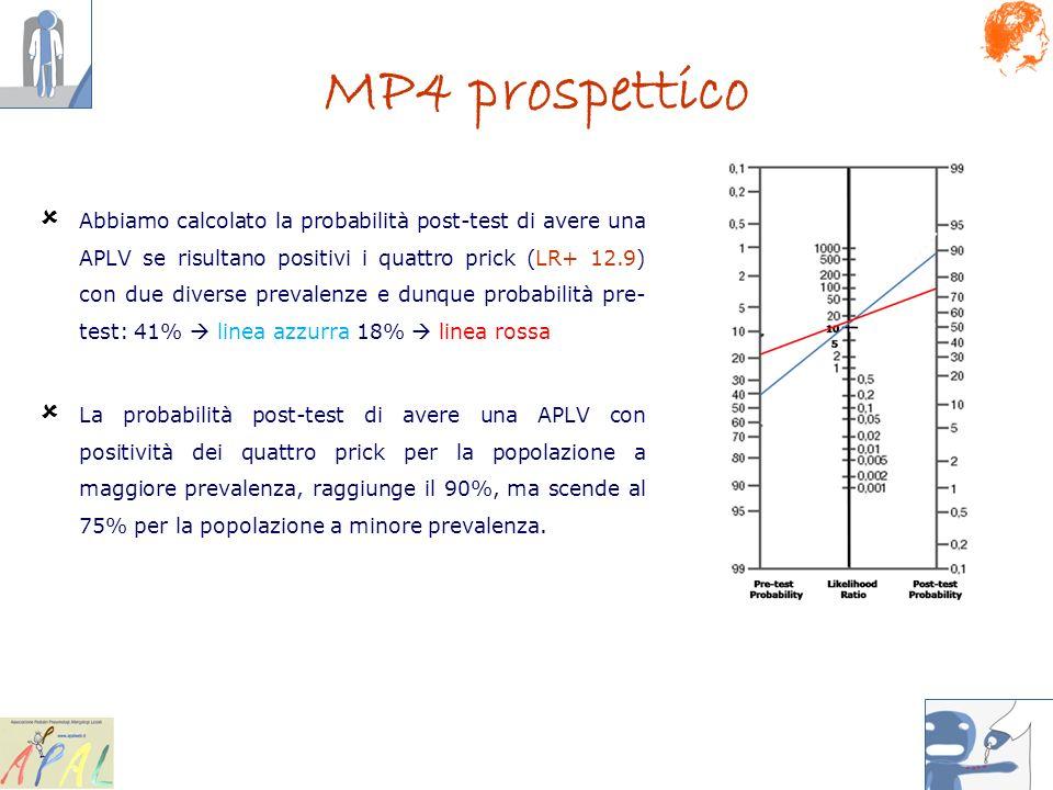 MP4 prospettico
