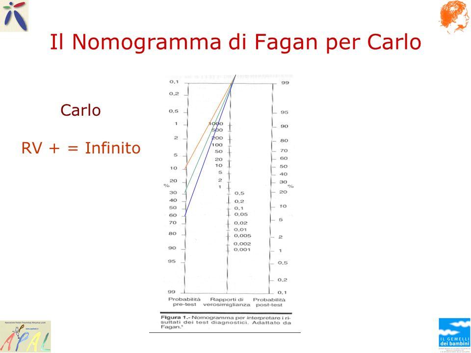 Il Nomogramma di Fagan per Carlo