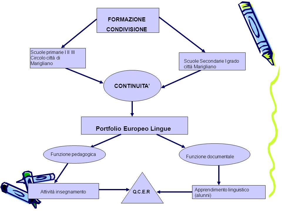 Portfolio Europeo Lingue