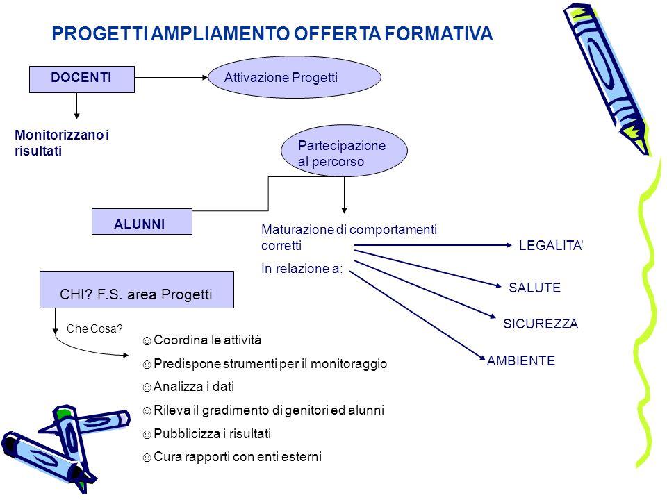 PROGETTI AMPLIAMENTO OFFERTA FORMATIVA