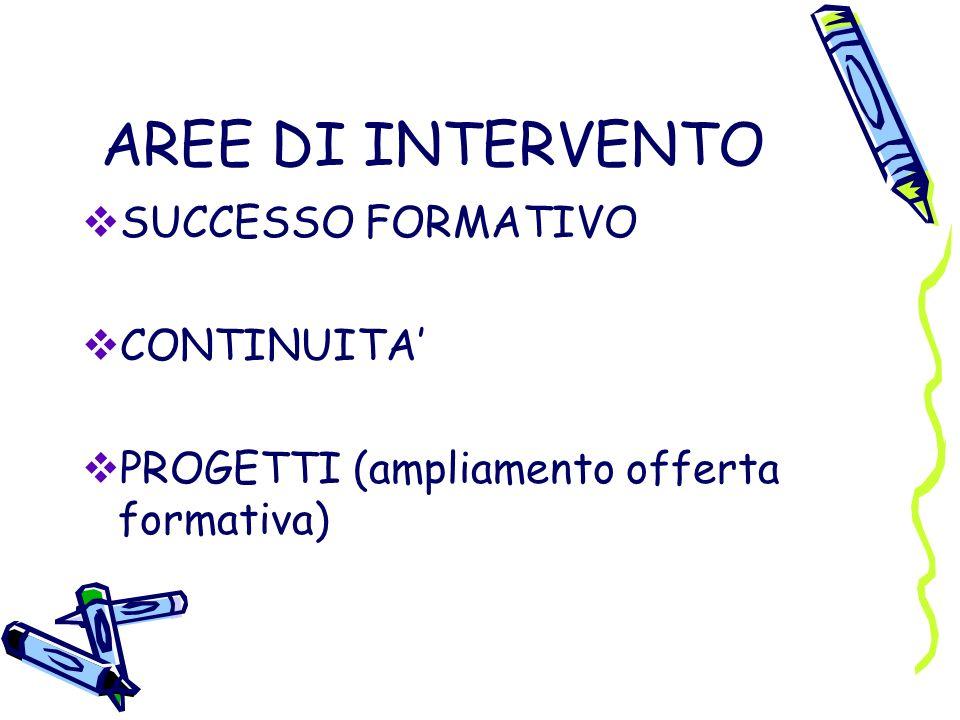 AREE DI INTERVENTO SUCCESSO FORMATIVO CONTINUITA'