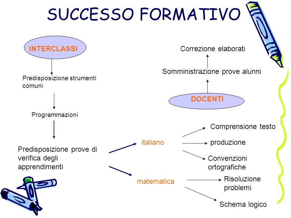 SUCCESSO FORMATIVO INTERCLASSI Correzione elaborati