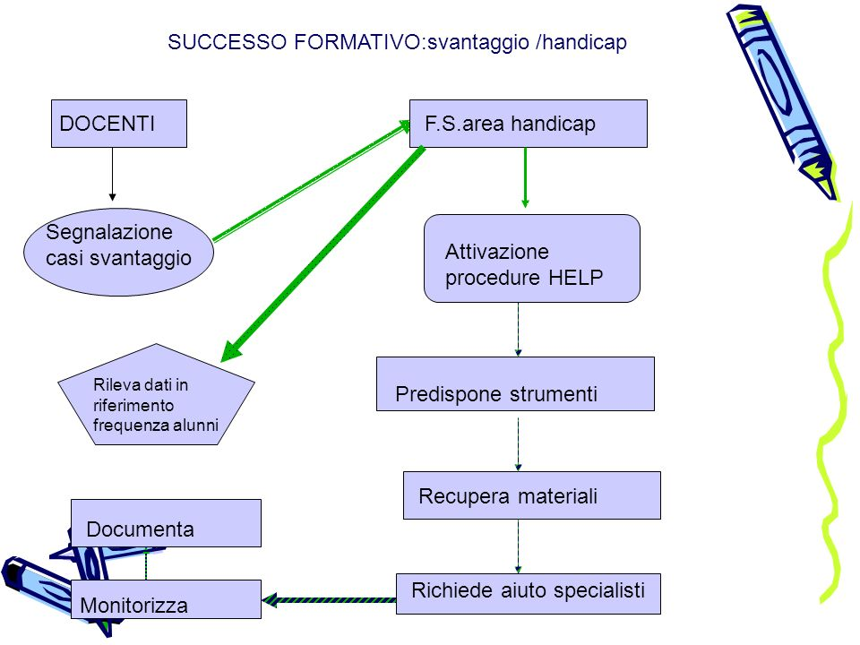 SUCCESSO FORMATIVO:svantaggio /handicap