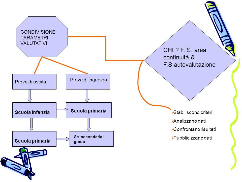 CHI F. S. area continuità & F.S.autovalutazione