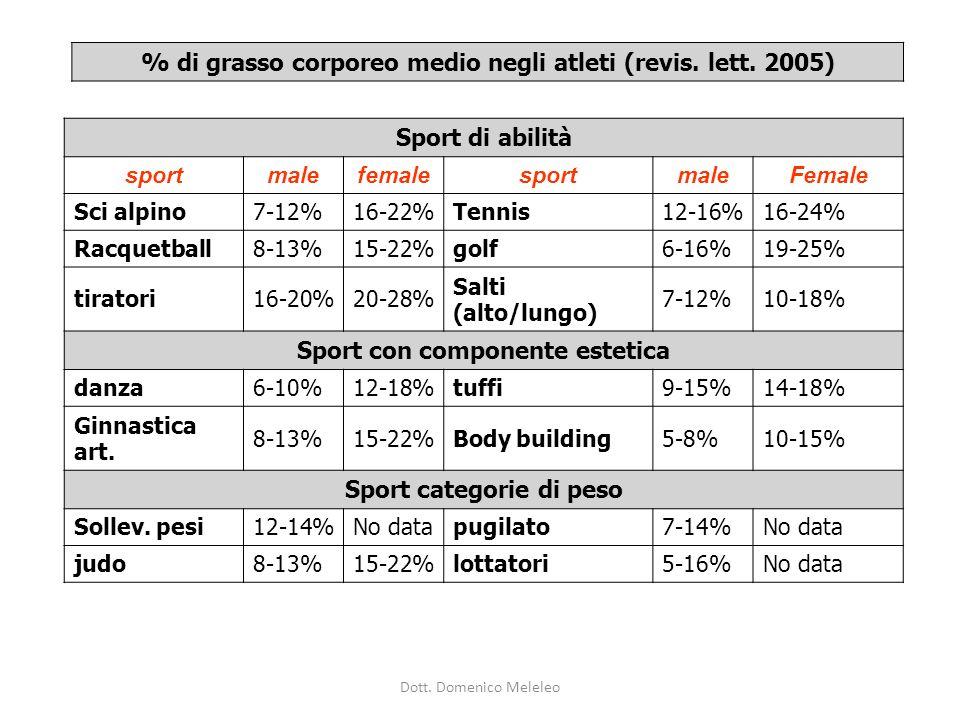 % di grasso corporeo medio negli atleti (revis. lett. 2005)