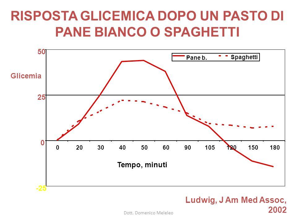 RISPOSTA GLICEMICA DOPO UN PASTO DI PANE BIANCO O SPAGHETTI