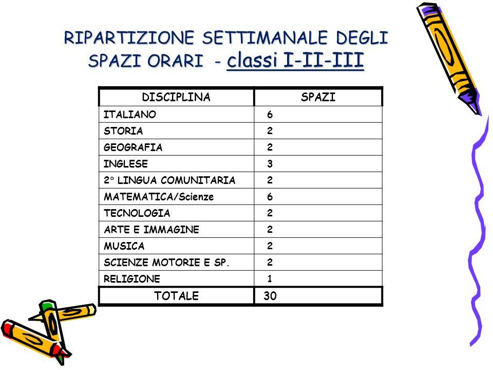 RIPARTIZIONE SETTIMANALE DEGLI SPAZI ORARI - classi I-II-III